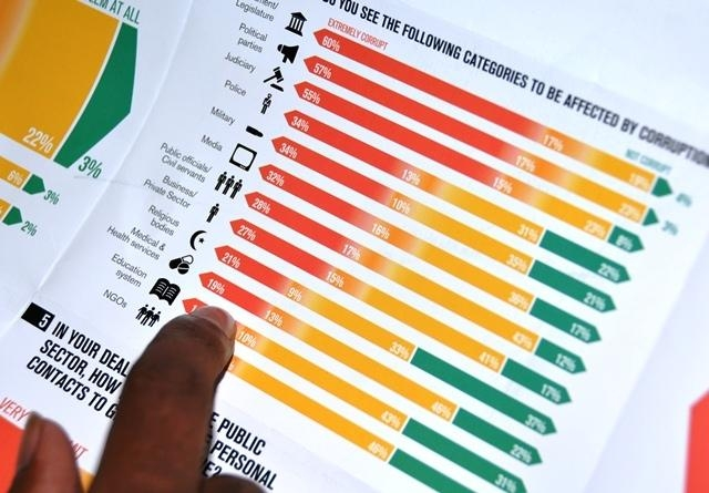 Parliament, political parties and judiciary perceived most corrupt, shows TM